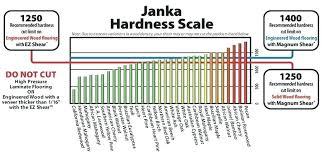 Hardwood Scale Of Hardness Londonhousing Co