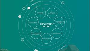 Skills For Employment The Future Of Skills Employment In 2030 Getting Smart