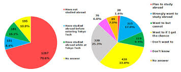 Student Voices Changing Tokyo Tech ― Student Survey | Outreach ...