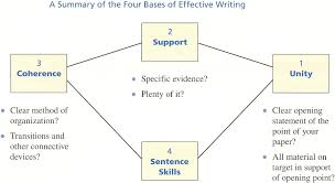 four bases of effective writing scribbledribble four bases of effective writing