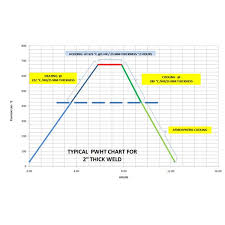 Heat Treatment Chart The Importance Of Correct Post Weld Heat Treatment Pwht