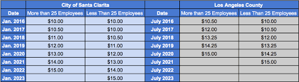 Santa Clarita Sees Higher Pay With 2019 Minimum Wage Increase