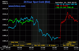 Kitco Base Metals Prices Charts Gold Silver Prices Rally Following Geopolitical Shock