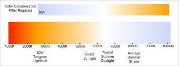 Camera White Balance Chart White Balance And Color Temperature Made Simple Bob Atkins