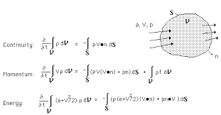 continuity equation differential form. these integral expressions are combined with the divergence theorem and fact that they hold over arbitrary volumes to obtain differential form of continuity equation
