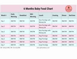 Baby Formula Amount Chart Baby Formula Chart Best 25 Formula Feeding Chart Ideas On