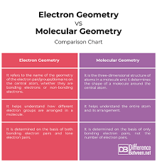 Molecular Shape Chart Difference Between Electron Geometry And Molecular Geometry