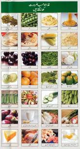 Diabetes Diet Chart In Urdu Language Easy Way To Control Diabetes And Its Levels By Using The