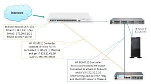 msm720 routing problem hp support forum 4517404 intangi iris download at Hp Network Diagram