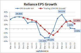 Ril Share Price Chart Reliance Dec 2013 Results In Charts Capitalmind Better