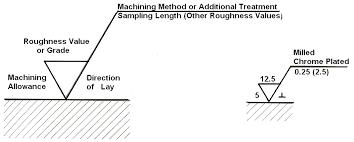 Techmech Geometric Dimensioning And Tolerancing