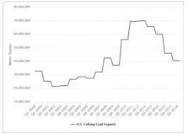 Etfsverige Blogg Arkiv Coking Coal Rally Driven By Supply