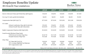 Employee Benefits Update Irs Benefit Plan Limitations