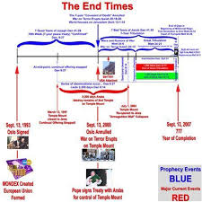 David Jeremiah Free Prophecy Chart Image Result For David Jeremiah Prophecy Chart Revelation