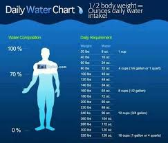 Water Intake By Weight Chart Pin On Get Your Sexy Back Fit Healthy Moms