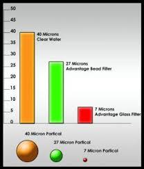 Micron Filter Size Chart Micron Sizes Chart Web 257x300 Sacramento Koi