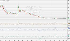 Fare Stock Chart Fare Stock Price And Chart Otc Fare Tradingview