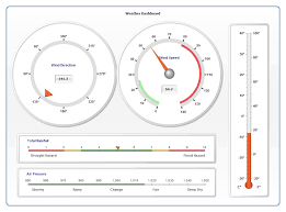 Google Gauge Chart Example Charts And Their Dimensionality Data Visualization