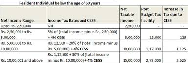 Tax Deduction Chart 2019 Income Tax Slabs Here Are The Latest Income Tax Slabs And Rates