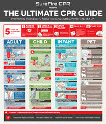 Resuscitation Chart Pdf The Ultimate Cpr Guide How To Do Cpr Surefire Cpr