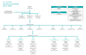 Organizational Chart Hong Kong Facade Association