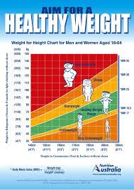 Healthy Weight Range Chart For Men 13 Factual Healthy Wieght Chart