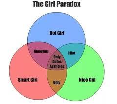 Girl Venn Diagram Venn Diagrams Of Girls Attitudes Illustrated By A Niceguy
