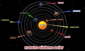 Diagrama De Nuestro Sistema Solar Solar System Spanish