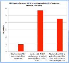 Adhd Medication Chart 2016 28 Of Referrals To A Mood Anxiety Clinic Had Undiagnosed