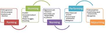 Form Storm Norm Perform Chart Building A Team Practical Advice On How When To Use This