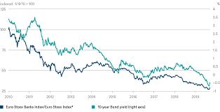 Europes Banks Depend On German Interest Rates