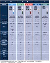 Silicone Sealant Coverage Chart 3m Marine Adhesive And Sealant Chart