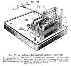 Электродинамические приборы Реферат  системы у ферродинамических приборов неподвижные обмотки помещаются на стальном сердечнике который усиливает магнитное поле и вращающий момент прибора