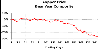 The 13 Year Record For Copper Kitco News