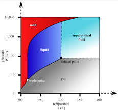 Liquid Ammonia Density Chart The Allam Cycles Nexus With Ammonia Ammonia Energy