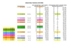 Healing Frequency Chart 31 Specific Pythagorean Tuning Frequency Chart