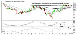 Spine Levels Chart Silver Global Silver Demand Has To Show Spine For Price