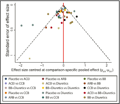 Comparative Risk Of New Onset Diabetes Mellitus For