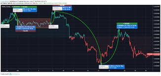 Trx Chart Tron Price Analysis Tron Trx Price Recovery Starts Price