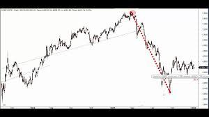 Ihsg 19012016 Monthly Chart Youtube
