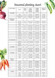 Vegetable Days To Maturity Chart Annabel Langbein Blog