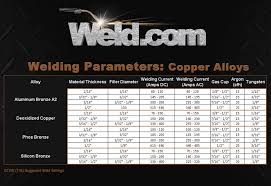 Welding Filler Metal Online Charts Collection