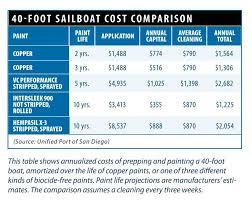 Sailboat Comparison Chart Is Copper Bottom Paint Sinking Boatus Magazine