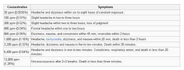 Carbon Monoxide Chart Levels Carbon Monoxide And Death Cielotech Online