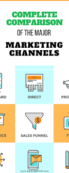 Marketing Channels Complete Comparison Of The Major Marketing Channels Cleverism