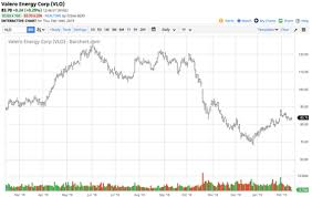 Is The Gasoline Crack Spread Flashing A Signal Valero