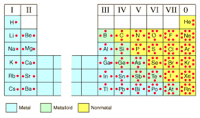 Lewis Dot Diagrams Of The Elements
