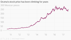 Finance Charts Google Grumas Stock Price Has Been Climbing For Years
