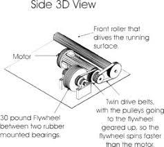 Super Tuff Treadmills Patented Flywheel Design