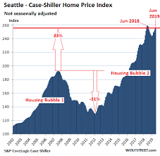 The Most Splendid Housing Bubbles In America August Update
